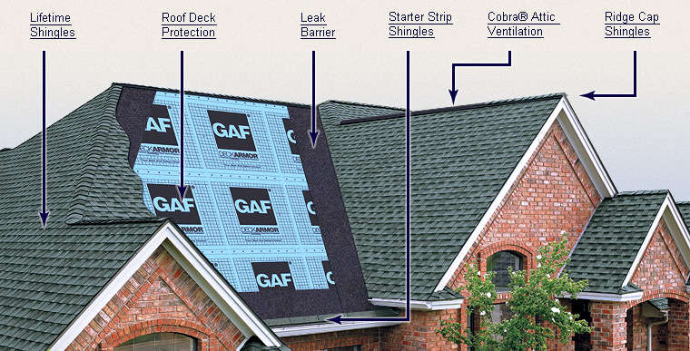 Diagram of the different components in a roof system image
